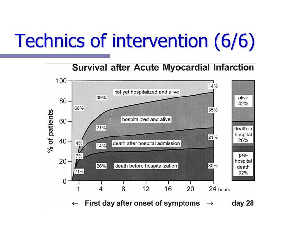 Technics of intervention (6/6)