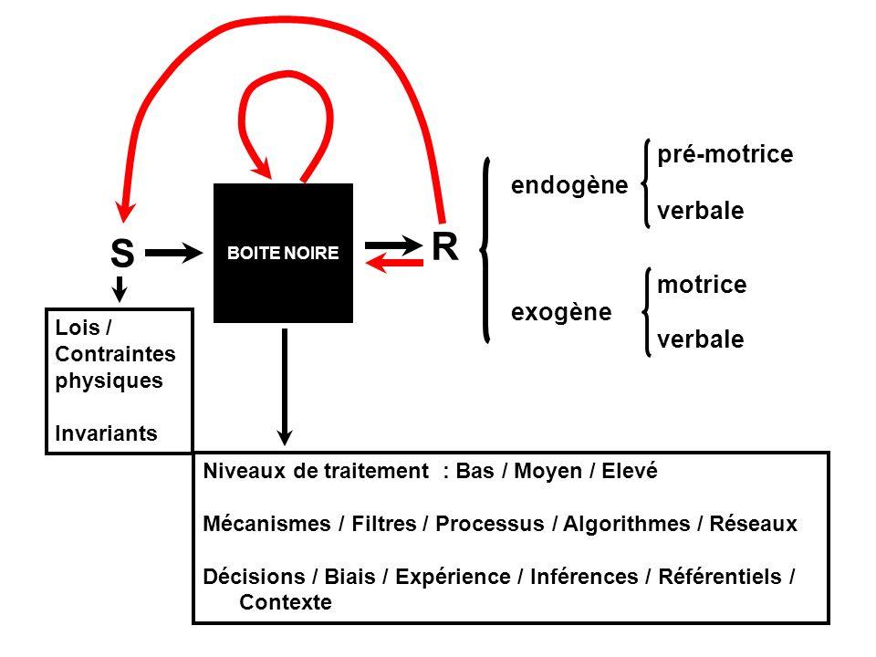 BOITE NOIRE S R endogène exogène pré-motrice verbale motrice Niveaux de traitement : Bas / Moyen / Elevé Mécanismes / Filtres / Processus / Algorithmes / Réseaux Décisions / Biais / Expérience / Inférences / Référentiels / Contexte Lois / Contraintes physiques Invariants