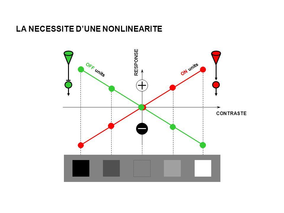RESPONSE CONTRASTE ON units OFF units LA NECESSITE DUNE NONLINEARITE