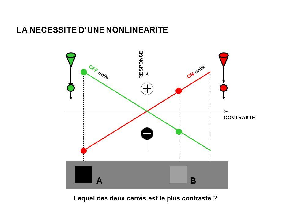 RESPONSE CONTRASTE ON units OFF units LA NECESSITE DUNE NONLINEARITE Lequel des deux carrés est le plus contrasté .