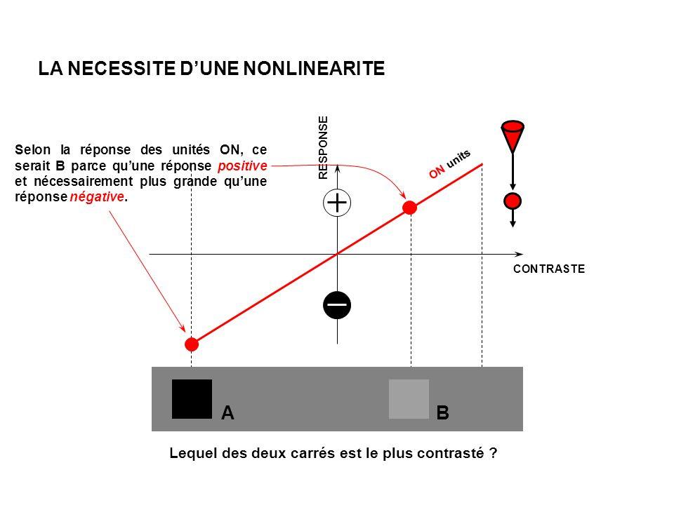RESPONSE CONTRASTE ON units LA NECESSITE DUNE NONLINEARITE Lequel des deux carrés est le plus contrasté .