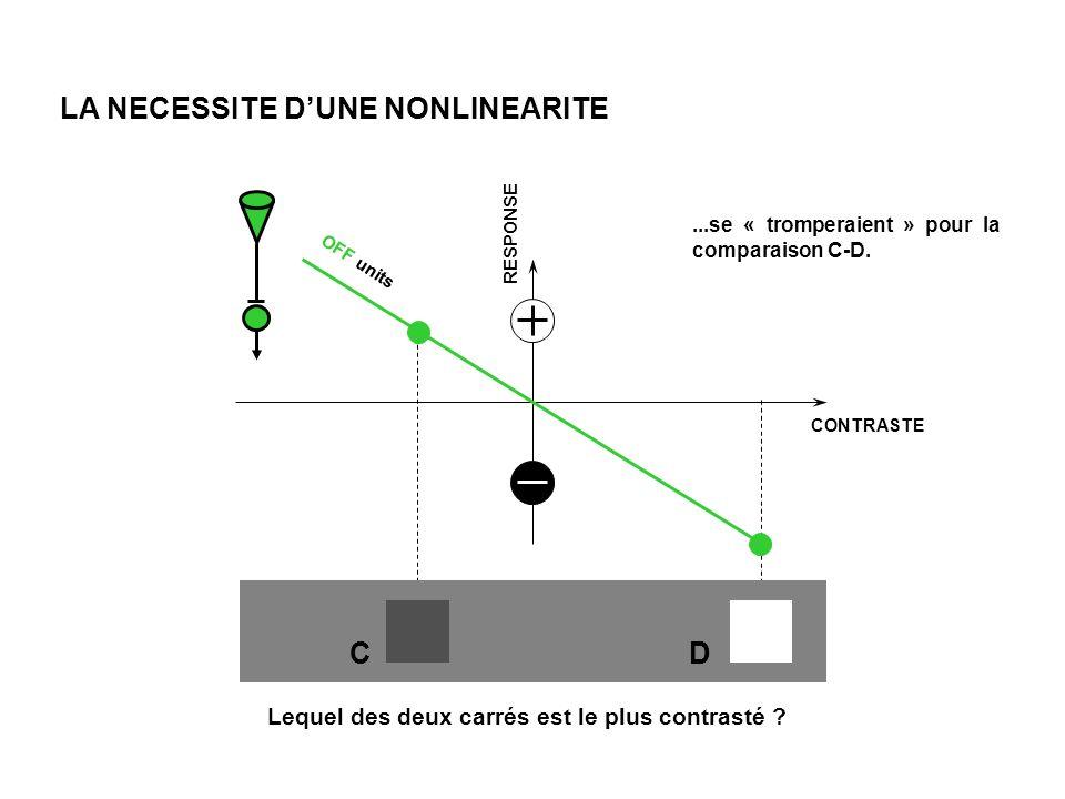 RESPONSE CONTRASTE OFF units LA NECESSITE DUNE NONLINEARITE Lequel des deux carrés est le plus contrasté .