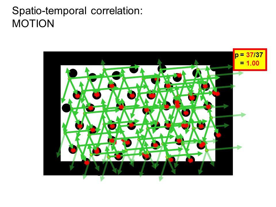 Spatio-temporal correlation: MOTION N = 51p= 5/40 =.125 p= 6/35 =.17 p= 6/32 =.19 p= 37/37 = 1.00