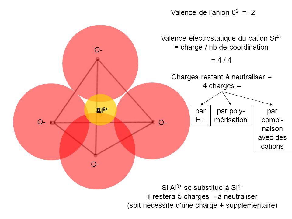 Valence de l'anion 0 2- = -2 Valence électrostatique du cation Si 4+ = charge / nb de coordination = 4 / 4 Charges restant à neutraliser = 4 charges –