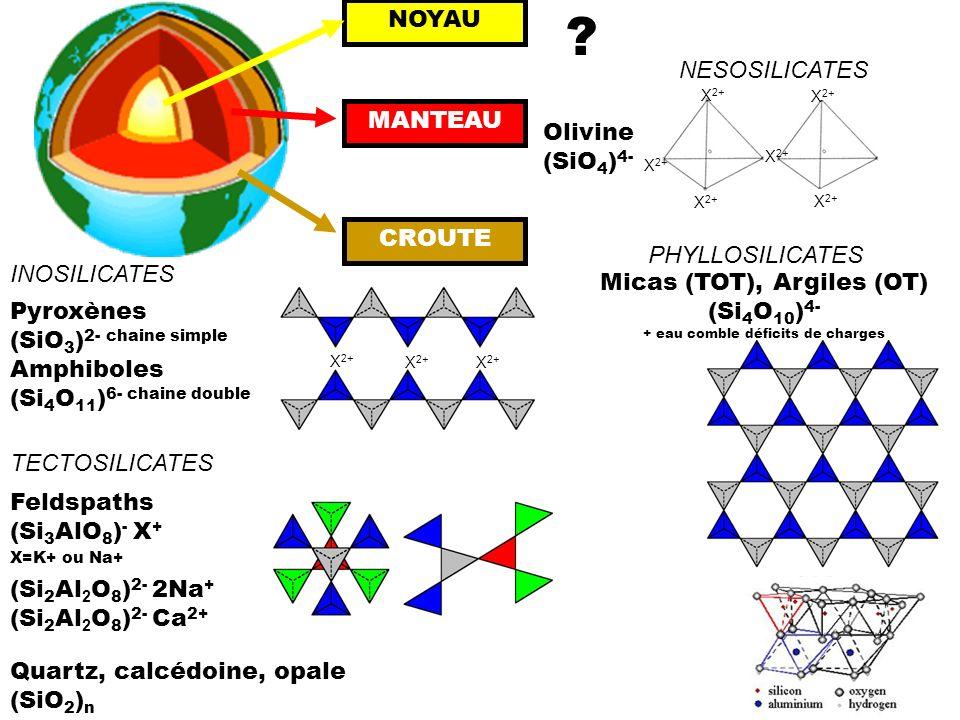 ? NESOSILICATES Olivine (SiO 4 ) 4- X 2+ NOYAU MANTEAU CROUTE Pyroxènes (SiO 3 ) 2- chaine simple Amphiboles (Si 4 O 11 ) 6- chaine double X 2+ INOSIL