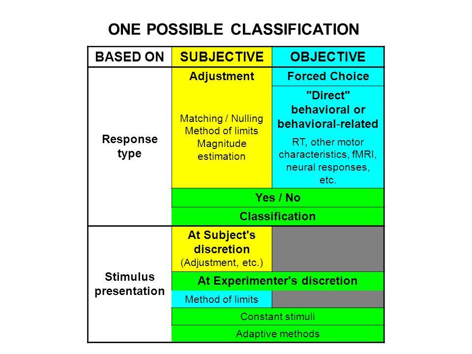 ONE POSSIBLE CLASSIFICATION BASED ONSUBJECTIVEOBJECTIVE Response type AdjustmentForced Choice Matching / Nulling Method of limits Magnitude estimation