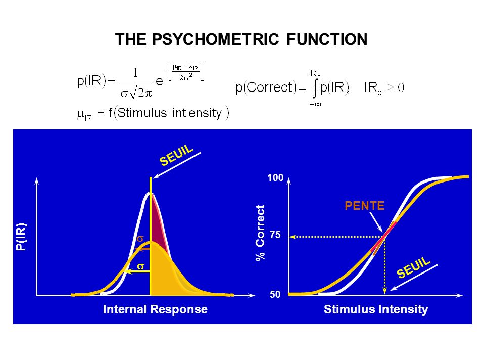 THE PSYCHOMETRIC FUNCTION SEUIL Stimulus Intensity % Correct 50 100 75 P(IR) Internal Response SEUIL PENTE