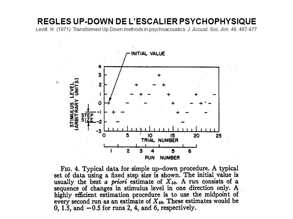 REGLES UP-DOWN DE LESCALIER PSYCHOPHYSIQUE Levitt. H. (1971). Transformed Up-Down methods in psychoacoustics. J. Acoust. Soc. Am. 49, 467-477.