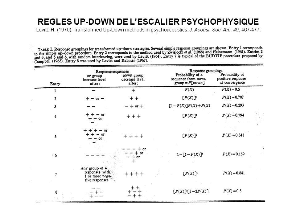 REGLES UP-DOWN DE LESCALIER PSYCHOPHYSIQUE Levitt. H. (1970). Transformed Up-Down methods in psychoacoustics. J. Acoust. Soc. Am. 49, 467-477.