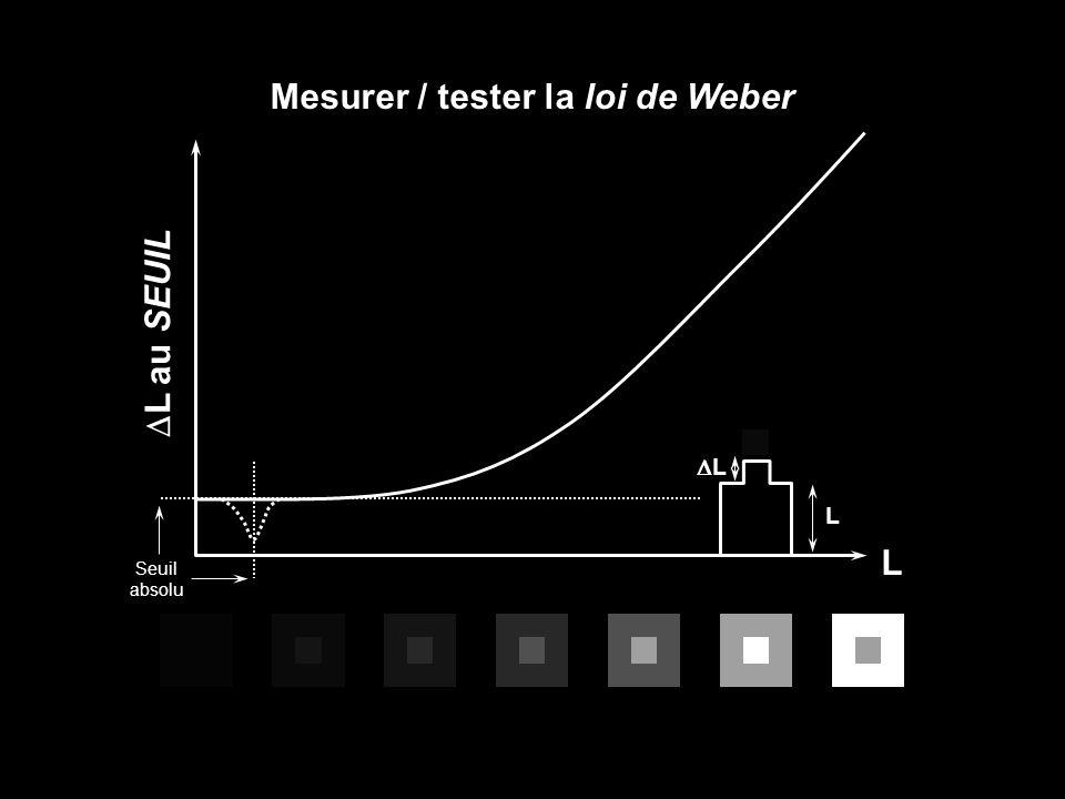 L au SEUIL L L L Mesurer / tester la loi de Weber Seuil absolu