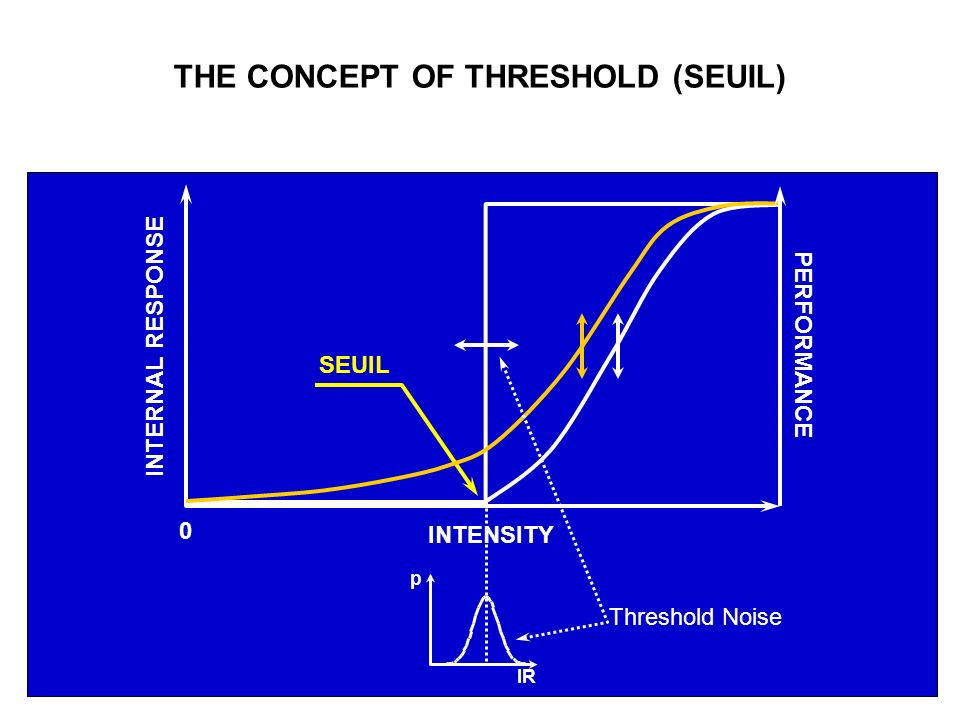 IR THE CONCEPT OF THRESHOLD (SEUIL) INTENSITY INTERNAL RESPONSE SEUIL 0 PERFORMANCE p Threshold Noise