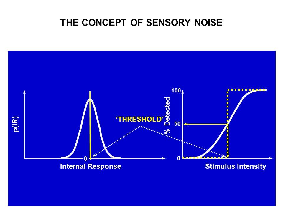 THE CONCEPT OF SENSORY NOISE % Detected Stimulus Intensity 0 100 50 p(IR) Internal Response THRESHOLD 0