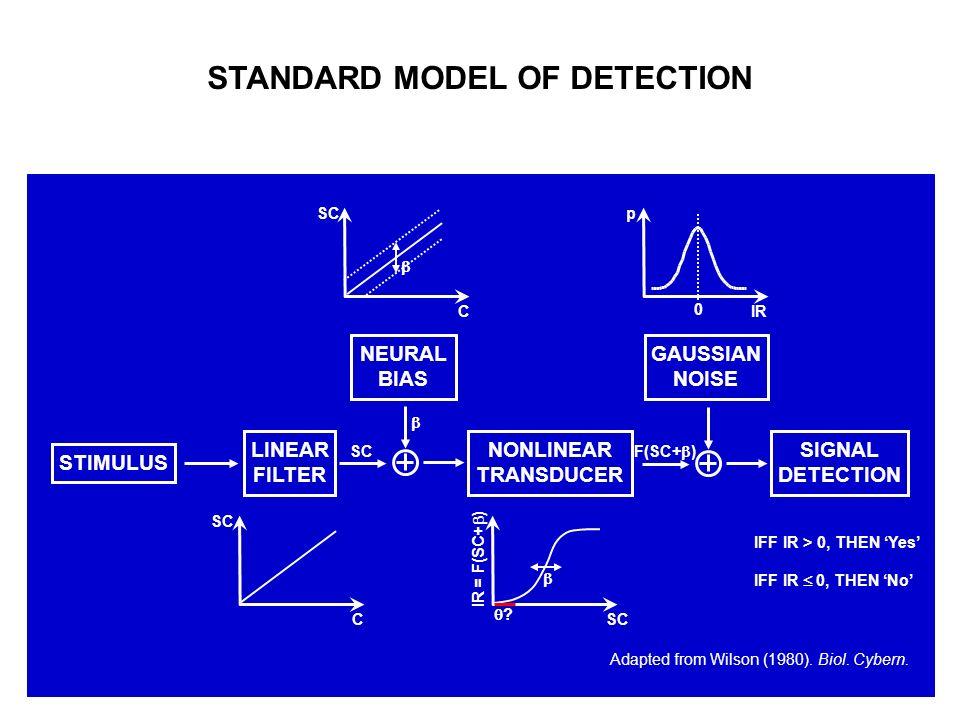 STANDARD MODEL OF DETECTION STIMULUS LINEAR FILTER NEURAL BIAS NONLINEAR TRANSDUCER GAUSSIAN NOISE SIGNAL DETECTION SC F(SC+ ) C SC IR p 0 SC IR = F(S