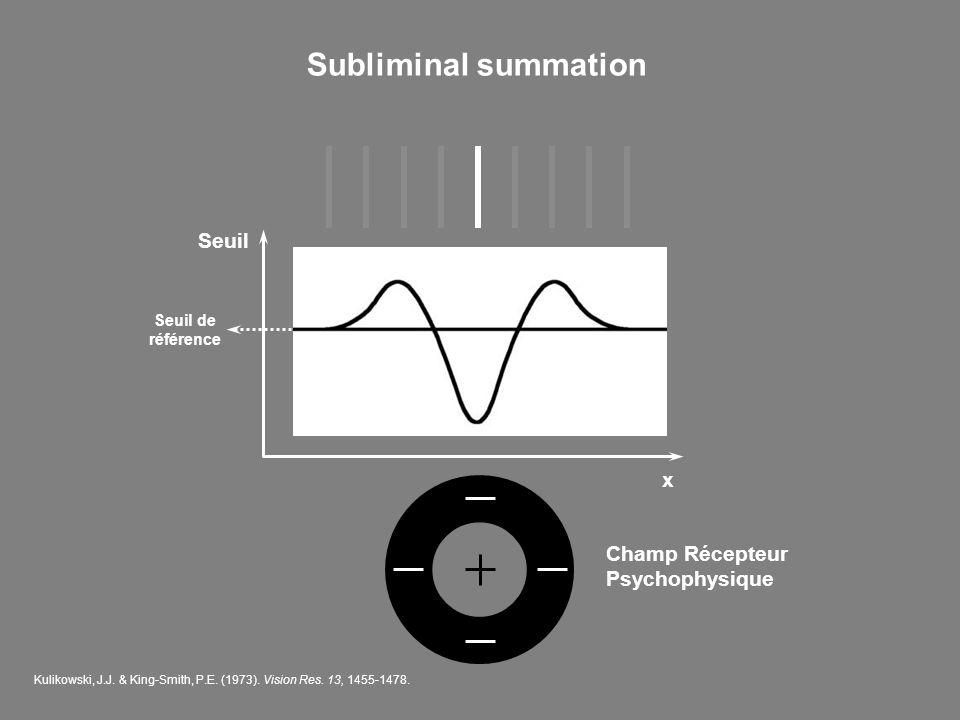 Subliminal summation Champ Récepteur Psychophysique Seuil x Seuil de référence Kulikowski, J.J. & King-Smith, P.E. (1973). Vision Res. 13, 1455-1478.