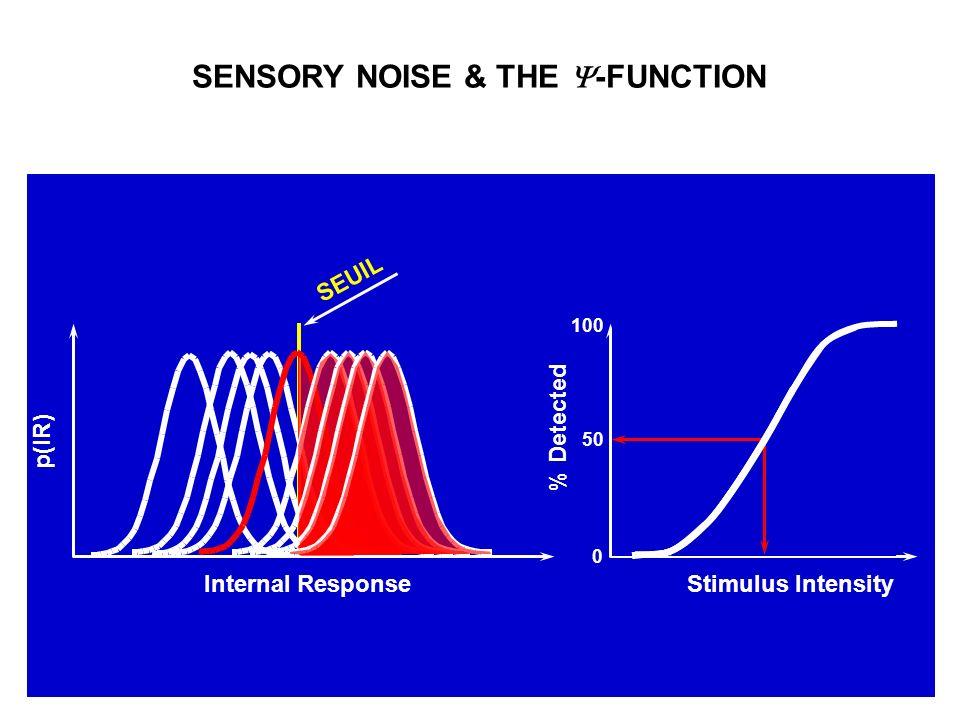 % Detected Stimulus Intensity 0 100 50 p(IR) Internal Response SEUIL SENSORY NOISE & THE -FUNCTION
