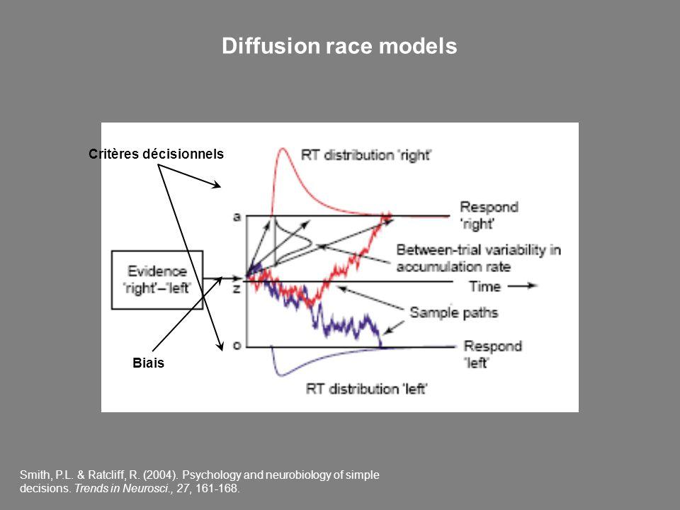 Smith, P.L. & Ratcliff, R. (2004). Psychology and neurobiology of simple decisions. Trends in Neurosci., 27, 161-168. Critères décisionnels Biais Diff