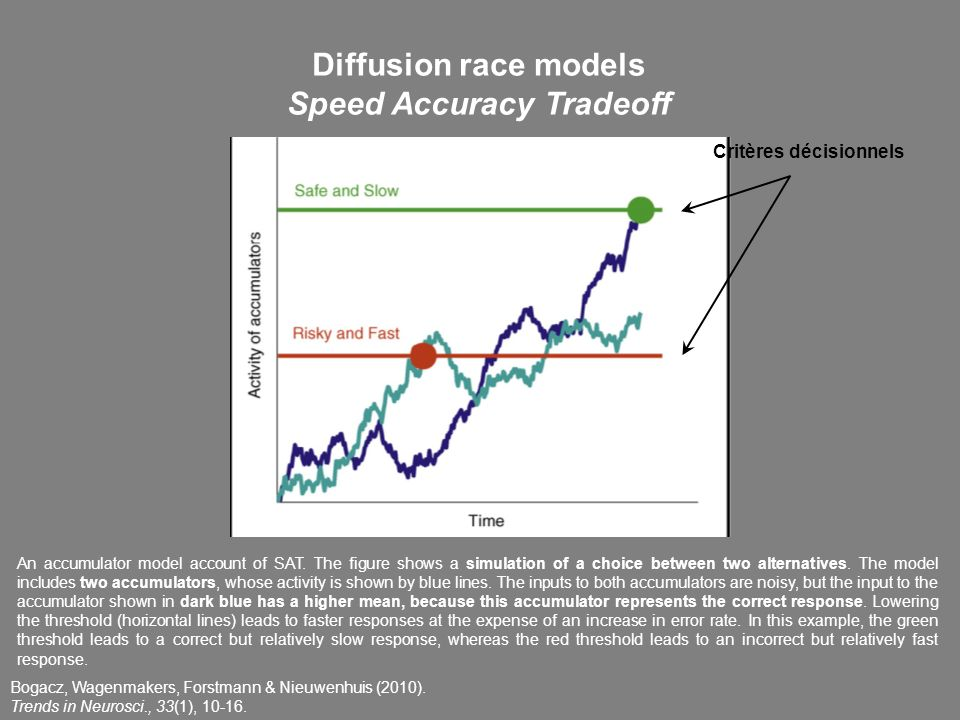 Bogacz, Wagenmakers, Forstmann & Nieuwenhuis (2010). Trends in Neurosci., 33(1), 10-16. Diffusion race models Speed Accuracy Tradeoff Critères décisio