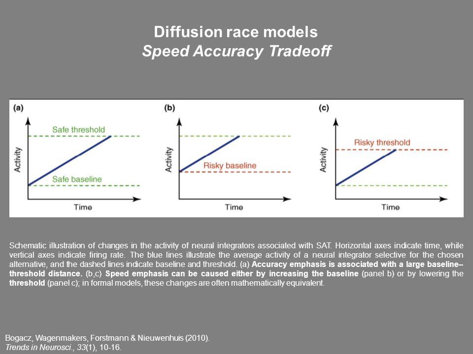 Bogacz, Wagenmakers, Forstmann & Nieuwenhuis (2010). Trends in Neurosci., 33(1), 10-16. Diffusion race models Speed Accuracy Tradeoff Schematic illust