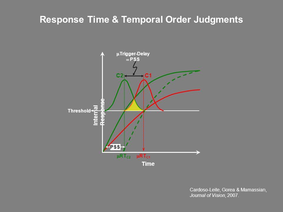 Time C2 C1 Trigger-Delay PSS RT C2 RT C1 Threshold Internal Response Response Time & Temporal Order Judgments Cardoso-Leite, Gorea & Mamassian, Journa