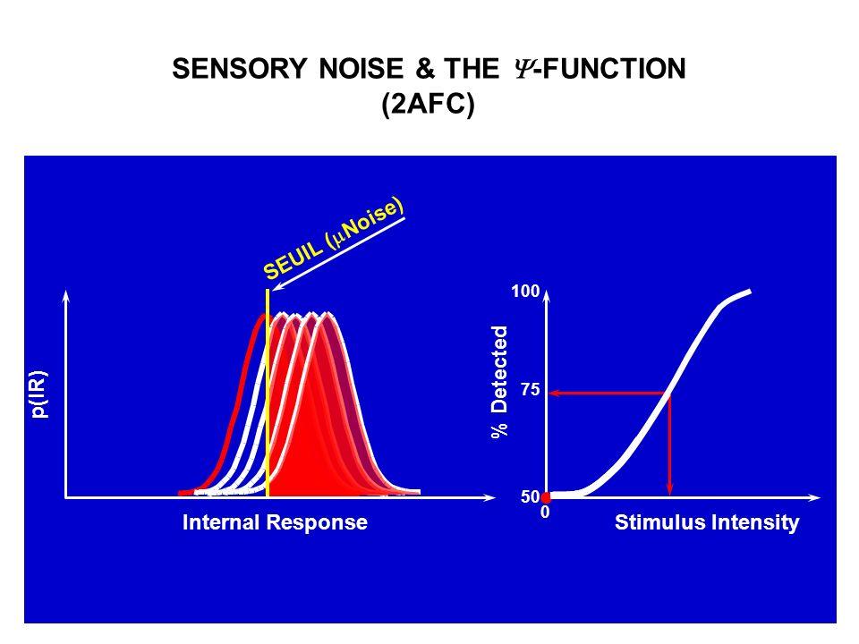 (2AFC) p(IR) Internal Response SEUIL ( Noise) % Detected Stimulus Intensity 100 50 75 0