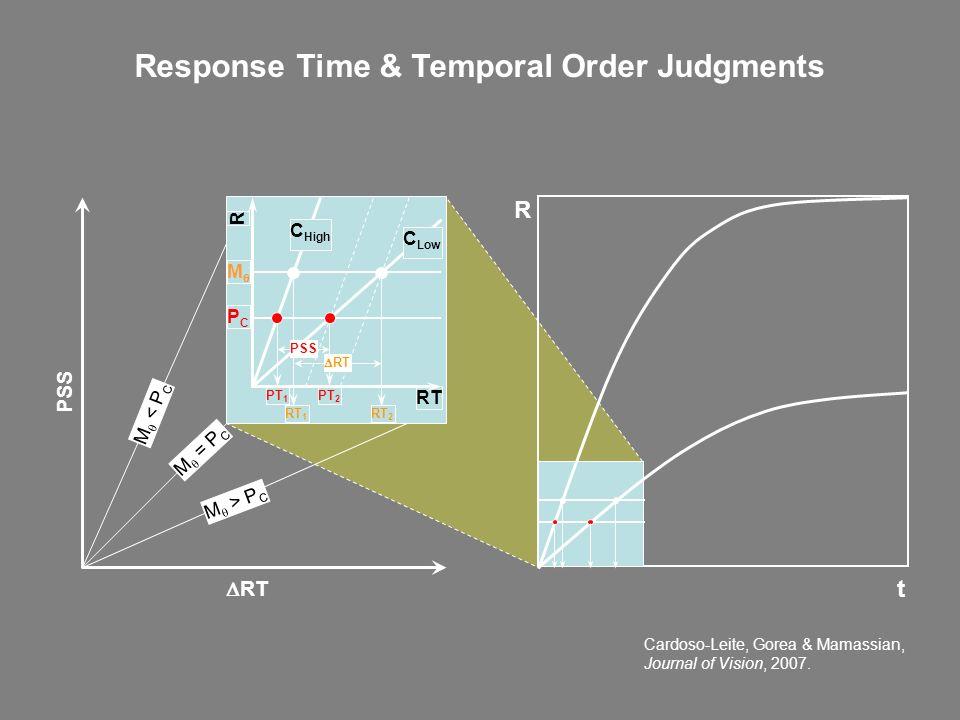 RT PSS RT R M PCPC C High C Low PT 1 PT 2 RT 1 PSS RT RT 2 M < P C M > P C M = P C R t Response Time & Temporal Order Judgments Cardoso-Leite, Gorea &