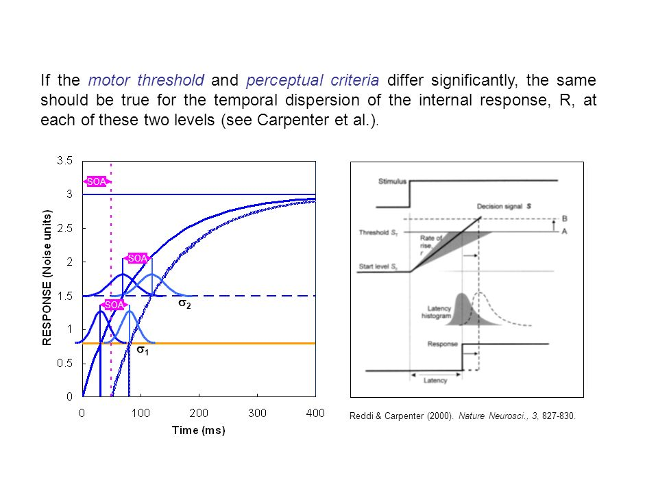 If the motor threshold and perceptual criteria differ significantly, the same should be true for the temporal dispersion of the internal response, R,