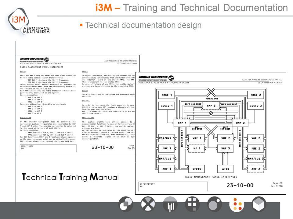 Technical documentation design T echnical T raining M anual i3M – Training and Technical Documentation