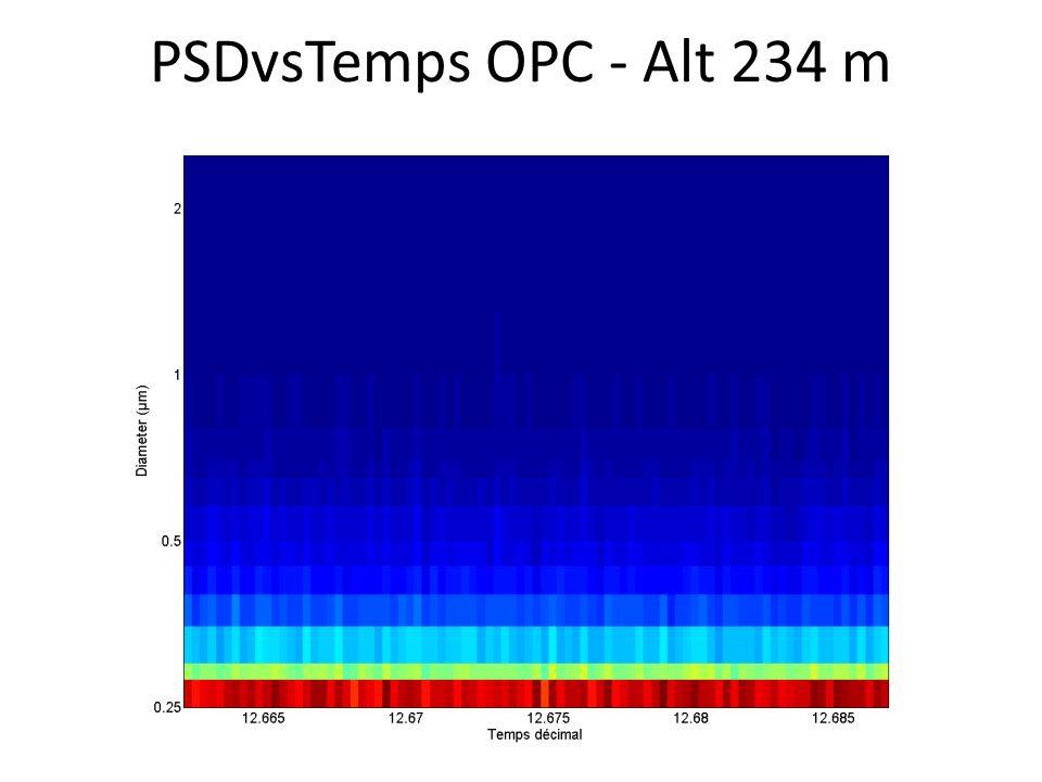 PSDvsTemps OPC - Alt 234 m