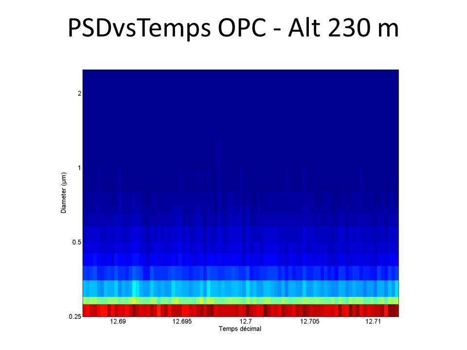 PSDvsTemps OPC - Alt 230 m