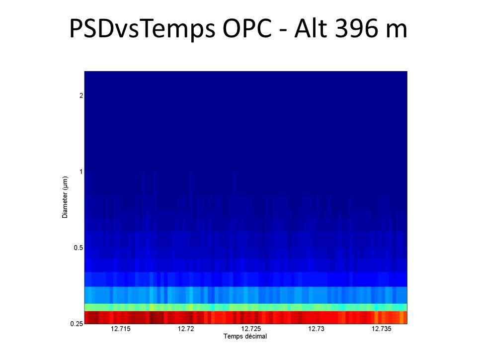 PSDvsTemps OPC - Alt 396 m