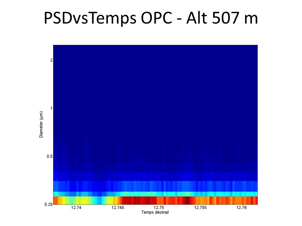 PSDvsTemps OPC - Alt 507 m