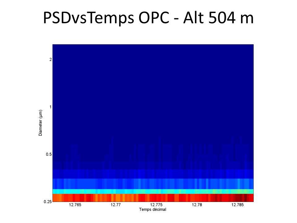 PSDvsTemps OPC - Alt 504 m