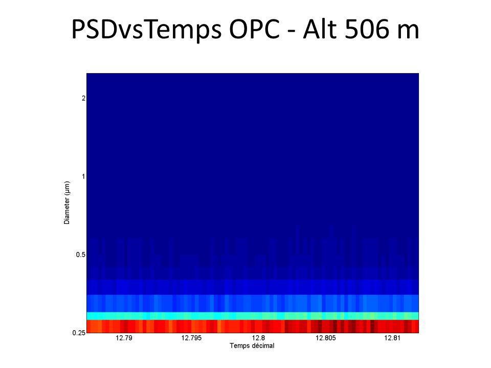 PSDvsTemps OPC - Alt 506 m