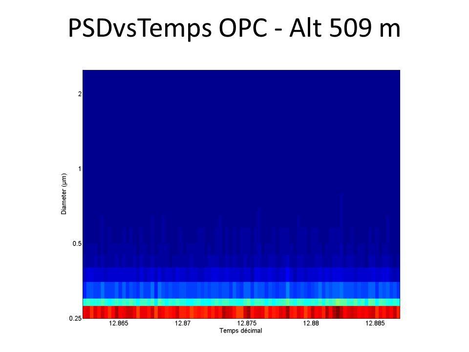 PSDvsTemps OPC - Alt 509 m
