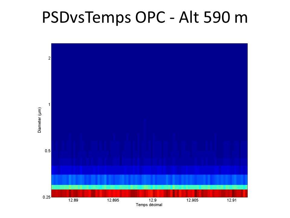 PSDvsTemps OPC - Alt 590 m