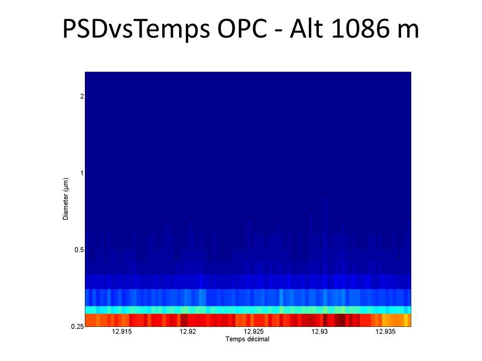 PSDvsTemps OPC - Alt 1086 m