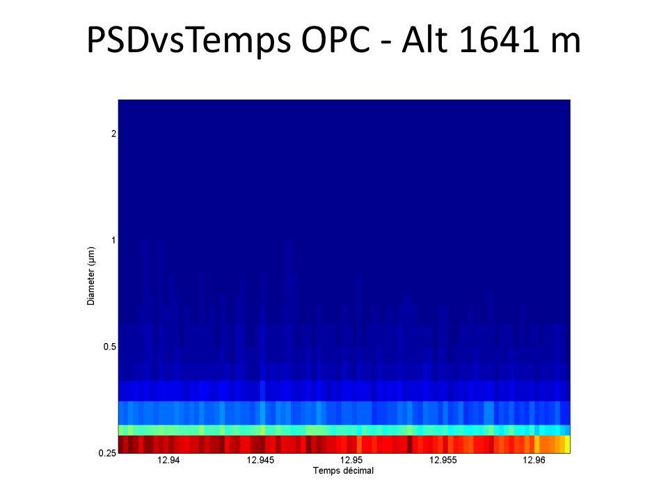 PSDvsTemps OPC - Alt 1641 m