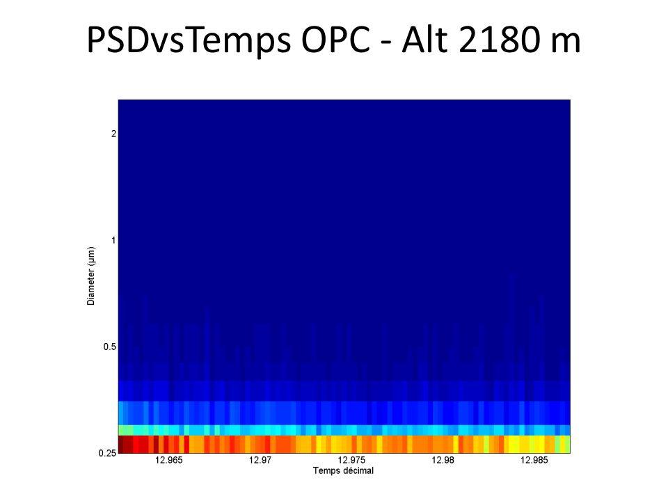 PSDvsTemps OPC - Alt 2180 m