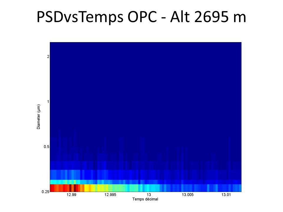 PSDvsTemps OPC - Alt 2695 m