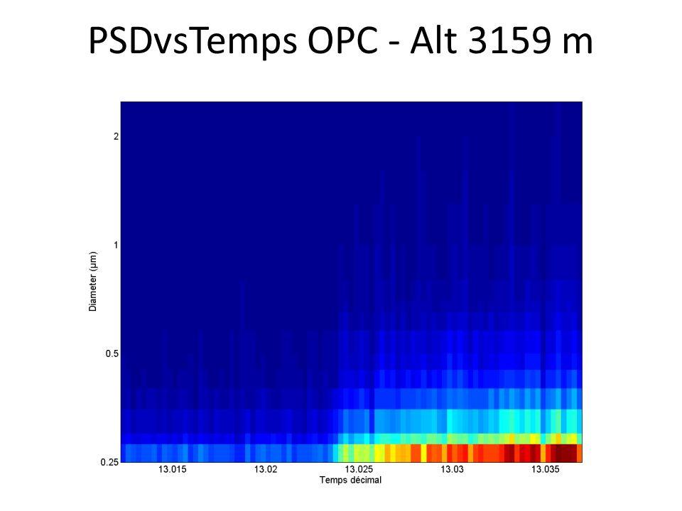PSDvsTemps OPC - Alt 3159 m