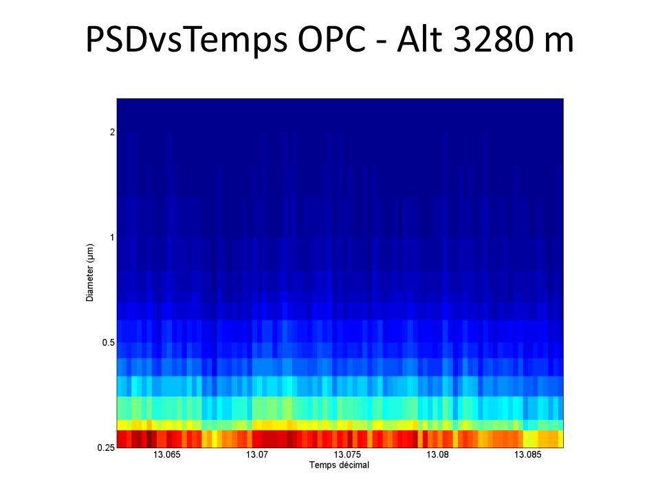 PSDvsTemps OPC - Alt 3280 m