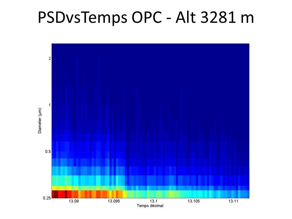 PSDvsTemps OPC - Alt 3281 m