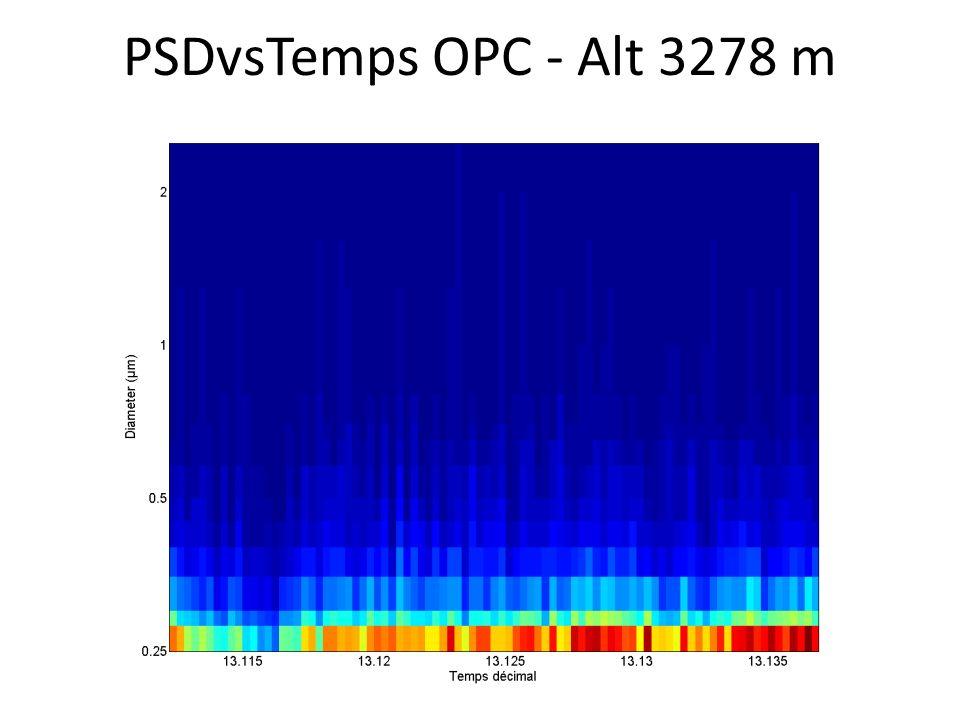 PSDvsTemps OPC - Alt 3278 m