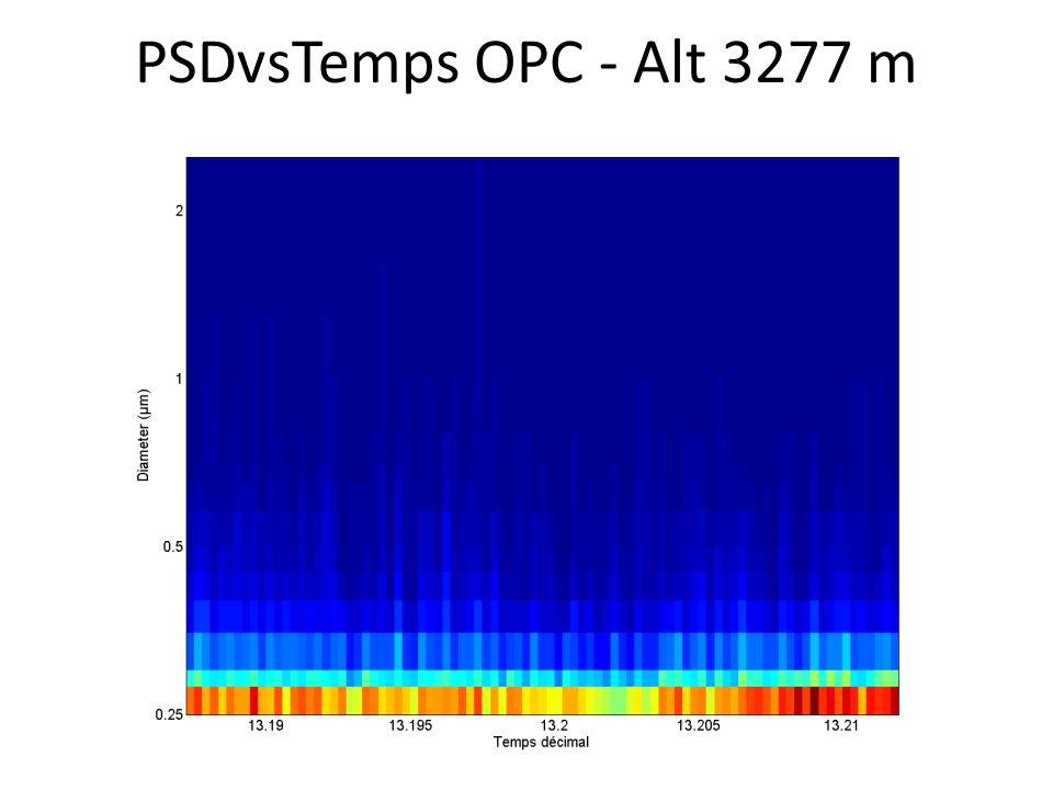 PSDvsTemps OPC - Alt 3277 m