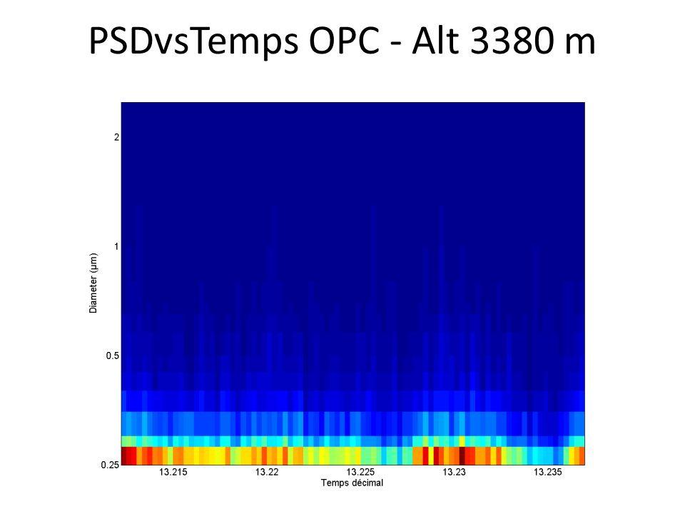 PSDvsTemps OPC - Alt 3380 m