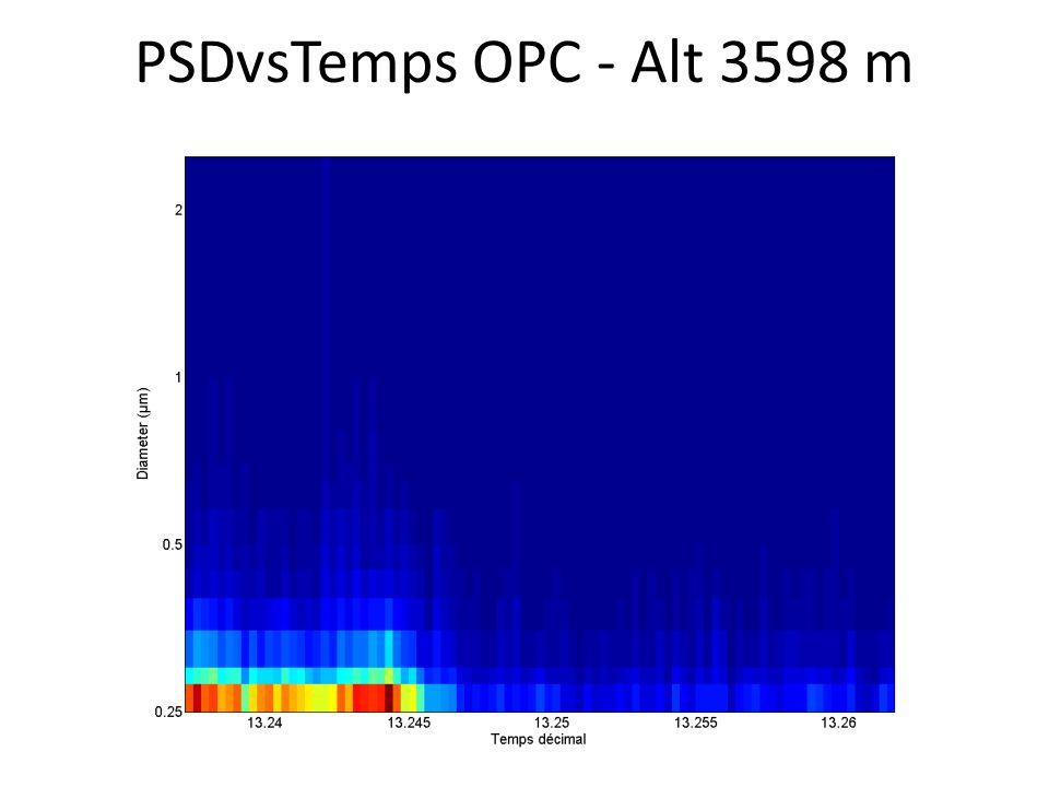 PSDvsTemps OPC - Alt 3598 m