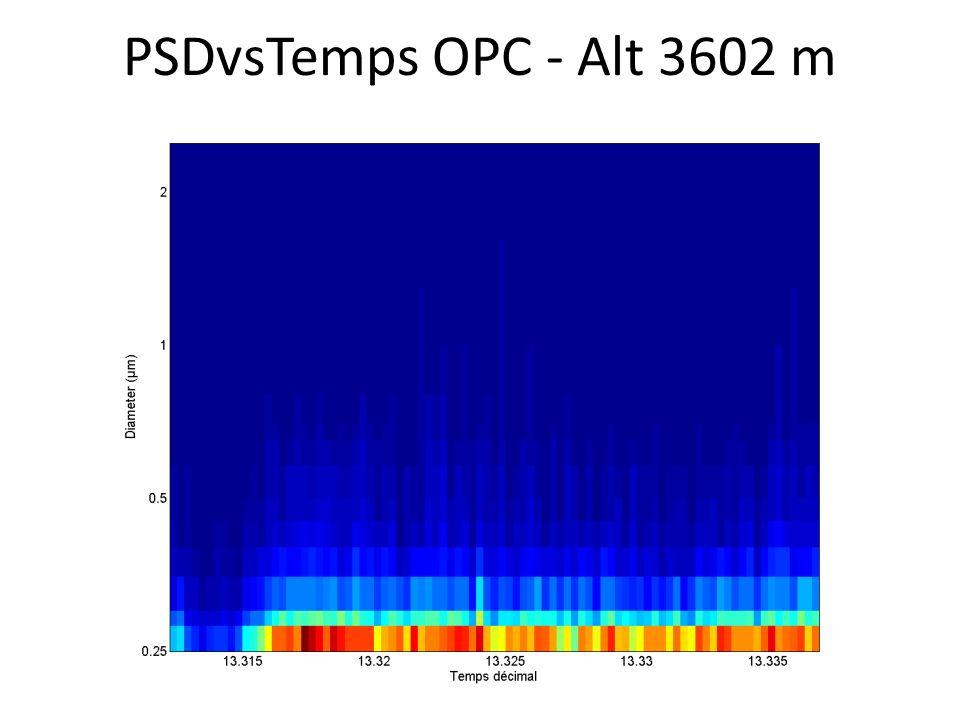PSDvsTemps OPC - Alt 3602 m