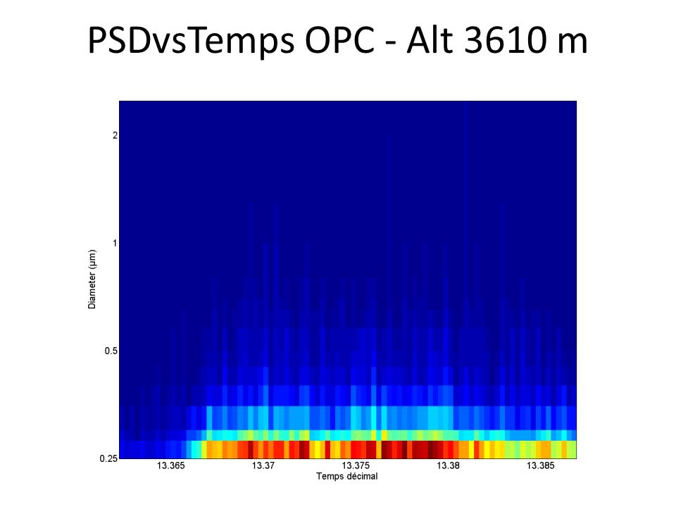 PSDvsTemps OPC - Alt 3610 m