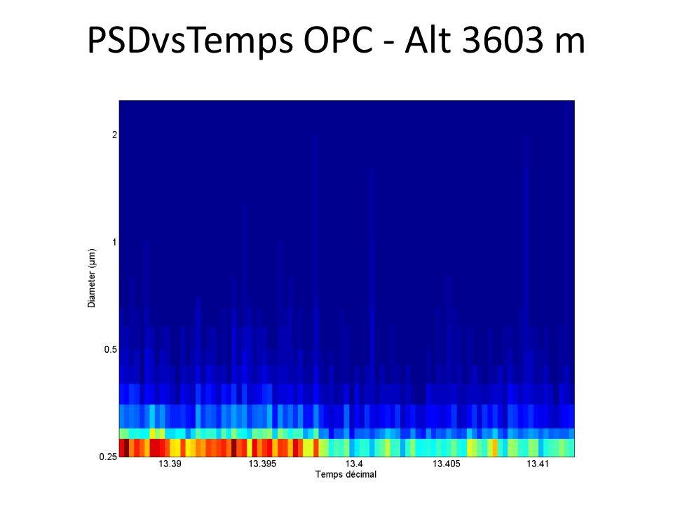 PSDvsTemps OPC - Alt 3603 m