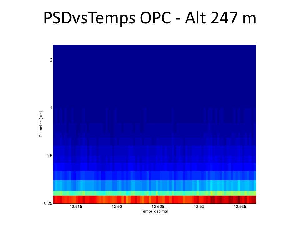 PSDvsTemps OPC - Alt 247 m
